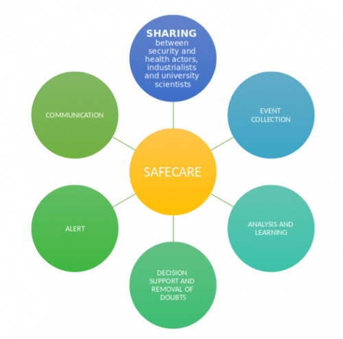 Overall Security of Critical Health Systems: Unite to Protect - The European SAFECARE Project